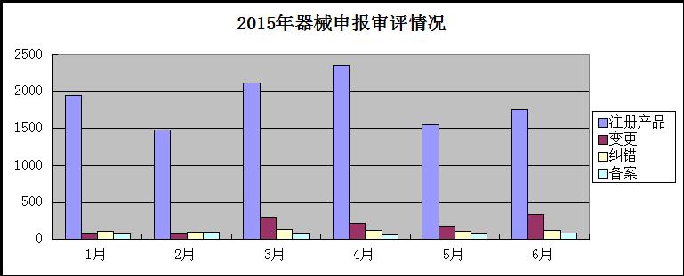 2015上半年医疗器械申报及审评工作情况