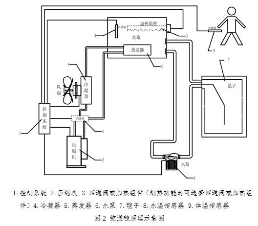 四通阀或加热组件(制热功能时可选择四通阀或加热组件)4.冷凝器 5.图片