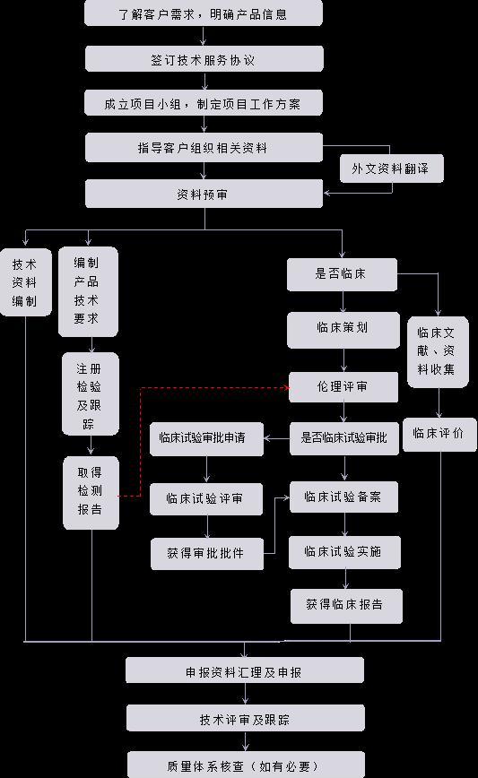 二、三類進口醫療器械(體外診斷試劑)產品注冊