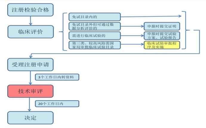 新修医疗器械注册管理办法十二变