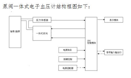 电子血压计(示波法)产品注册技术审查指导原则(上海)