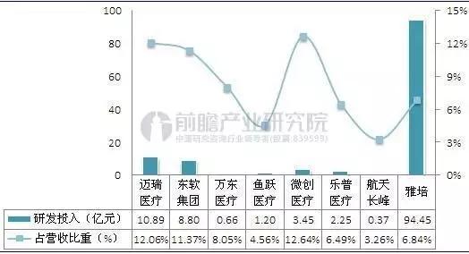 中国医疗器械行业现状,今后6年市场前景预测