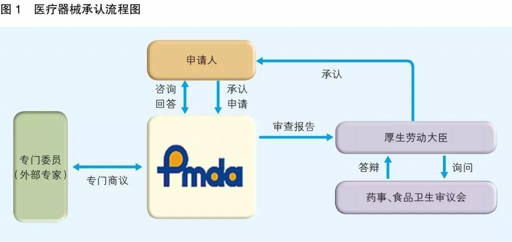 日本bob官方网站审评审批机构PMDA简介